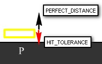 distance diagram